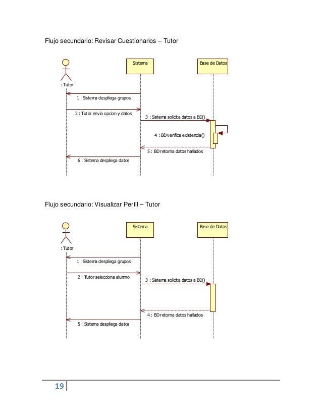19Sistema Base de Datos: Tutor1 : Sistema despliega grupos2 : Tutor envia opcion y datos3 : Sistema solicita datos a BD()4...