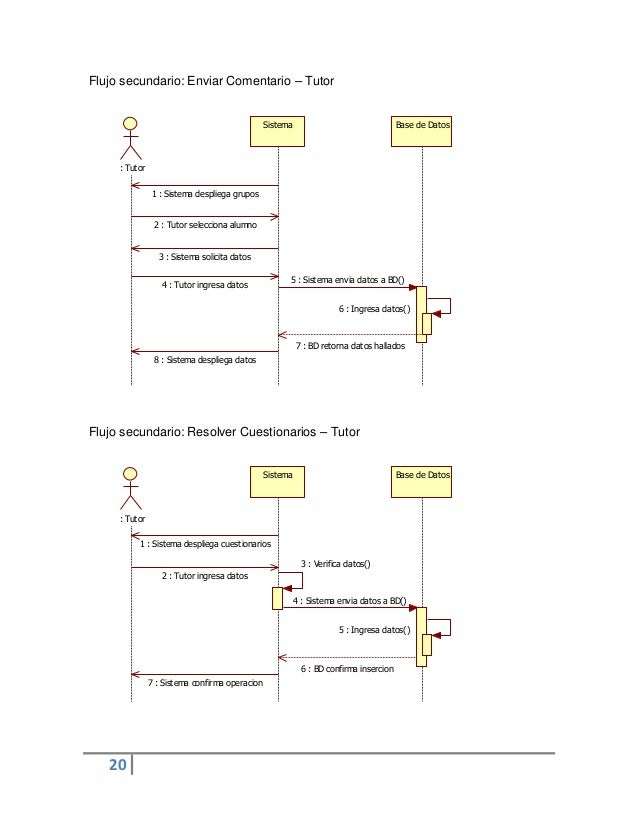 20Sistema Base de Datos: Tutor1 : Sistema despliega grupos2 : Tutor selecciona alumno3 : Sistema solicita datos4 : Tutor i...