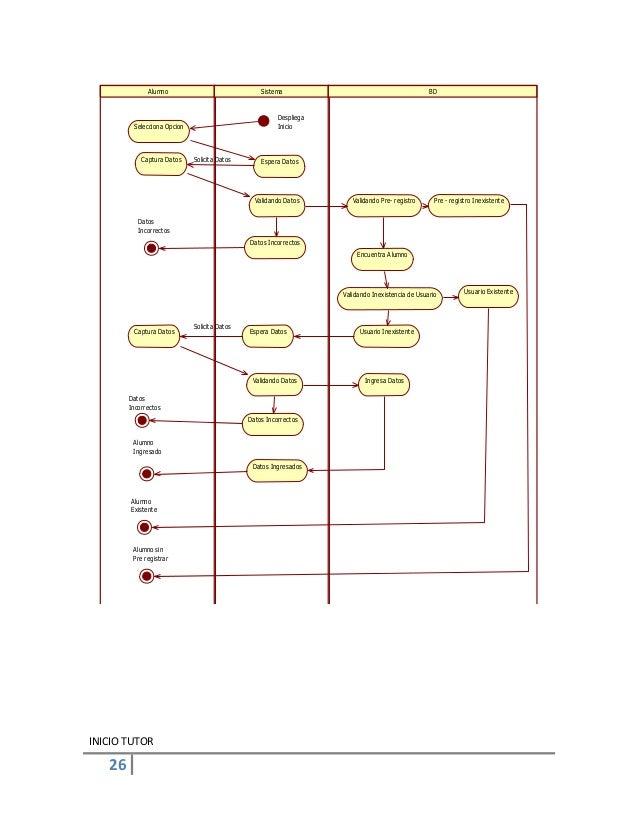 26INICIO TUTORAlumno Sistema BDDespliegaInicioSelecciona OpcionEspera DatosCaptura DatosValidando Datos Validando Pre- reg...