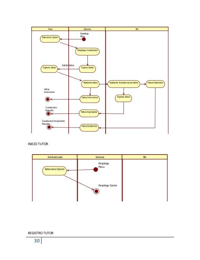 30INICIO TUTORREGISTRO TUTORTutor Sistema BDSelecciona OpcionDespliega CuestionarioEspera DatosCaptura DatosValidando dato...