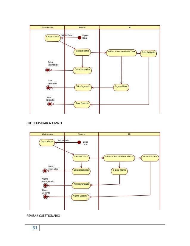 31PRE REGISTRAR ALUMNOREVISAR CUESTIONARIOAdministrador Sistema BDCaptura DatosValidando DatosDatos IncorrectosValidando I...