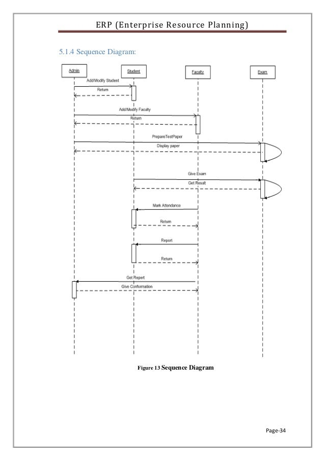 Student information management system sequence diagram diy erp on school management system rh slideshare net student management system sequence diagram student attendance management ccuart Image collections