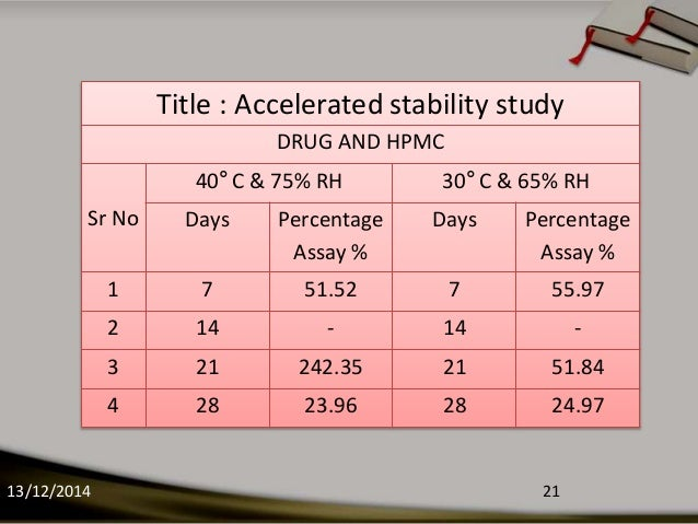 Accelerated Stability Modeling | BioPharm International