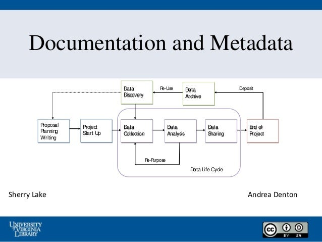 Documentation and Metadata Sherry Lake Data Life Cycle Re-Purpose Re-Use Deposit Data Collection Data Analysis Data Sharin...