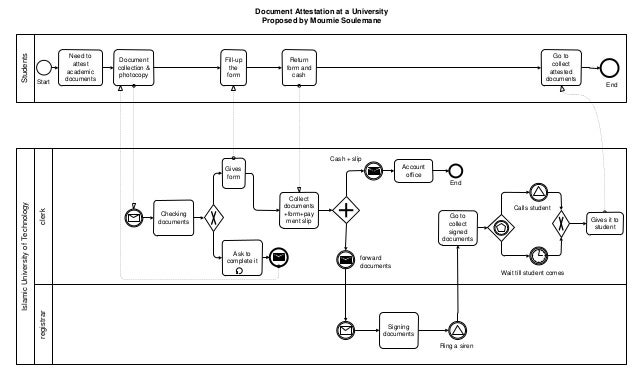 document attestion at a uniniversity using business ... fabrication process flow diagram