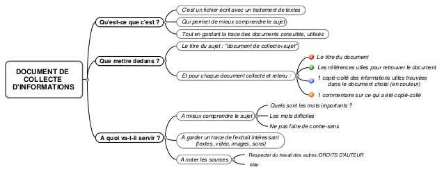 Cest un fichier écrit avec un traitement de textes                 Quest-ce que cest ?     Qui permet de mieux comprendre ...