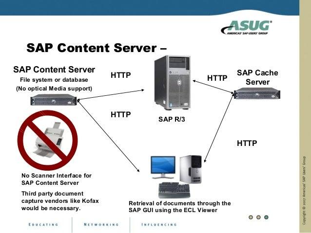 SAP Content Server –SAP Content Server                                                    SAP Cache                       ...