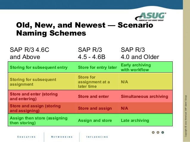 Old, New, and Newest — Scenario   Naming SchemesSAP R/3 4.6C                   SAP R/3                 SAP R/3and Above   ...