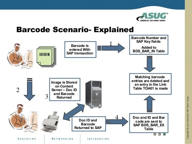 Barcode Scenario- Explained                                                        Barcode Number and                     ...