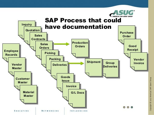 SAP Process that could                           have documentation           Inquiry              Quotation              ...