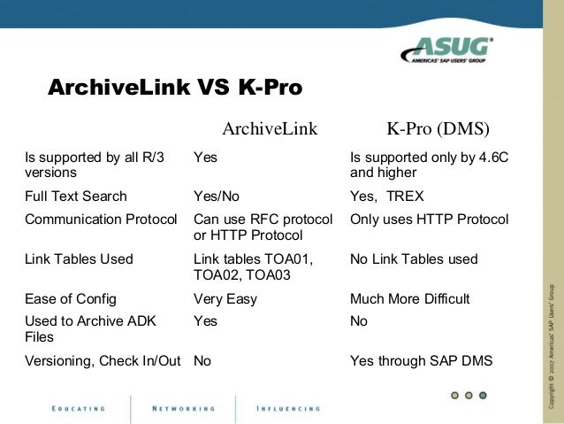 ArchiveLink VS K-Pro                                ArchiveLink           K-Pro (DMS)Is supported by all R/3   Yes        ...