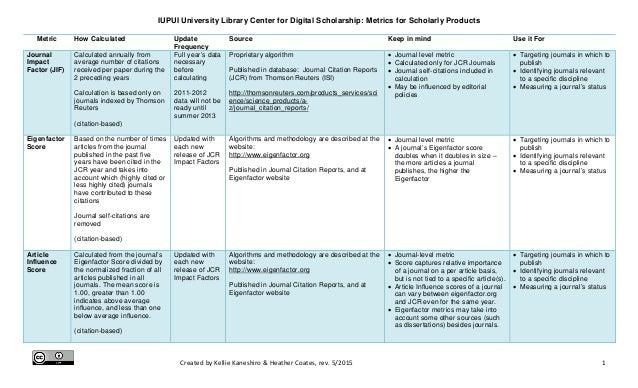 Citation Altmetrics A Comparison
