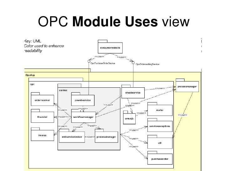 Documenting software architectures opc module decomposition view 25 ccuart Choice Image