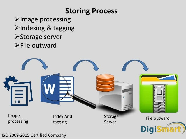 Process Of Document Management System - Document management process