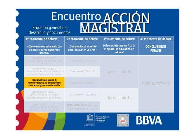 Esquema general de  desarrollo y documentos1er Momento de debate                     2º Momento de debate             3er ...