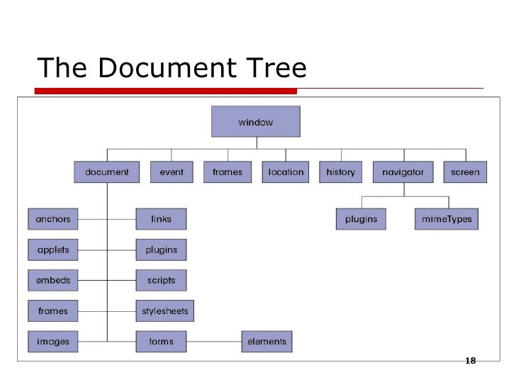 document object model 09072018 document object model (dom)dom is an in-memory tree representation of the structure of an xml document.