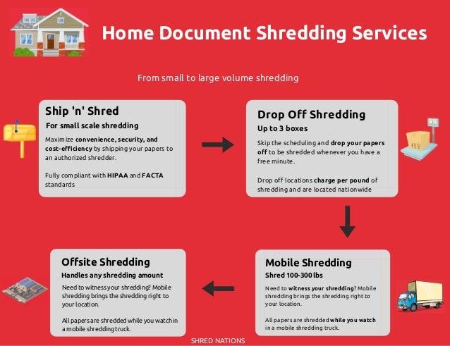 home document shredding services infographic With home document shredding service