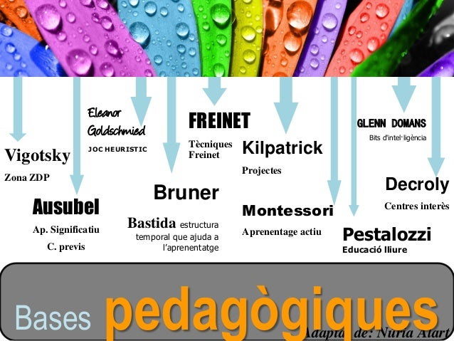Vigotsky Zona ZDP Ausubel Ap. Significatiu C. previs Kilpatrick Projectes Decroly Centres interès Montessori Aprenentage a...