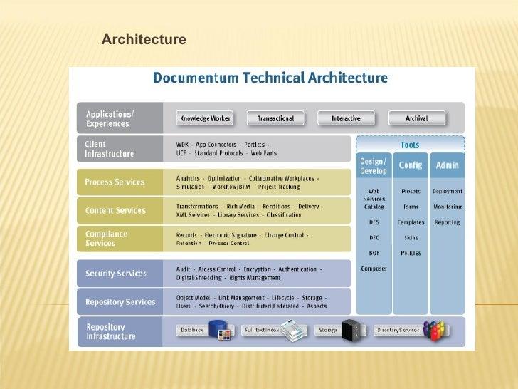 overview of documentum