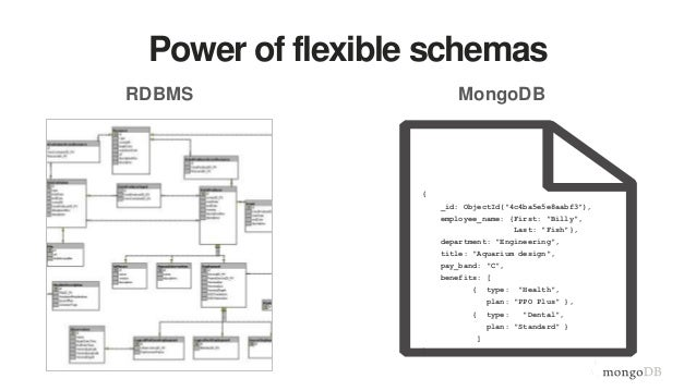 Document validation in MongoDB 3.2