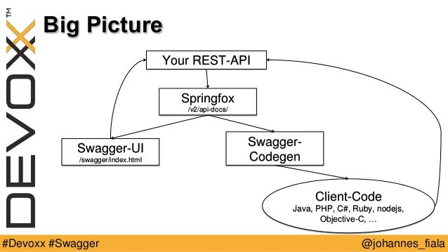 Document your rest api using swagger - Devoxx 2015