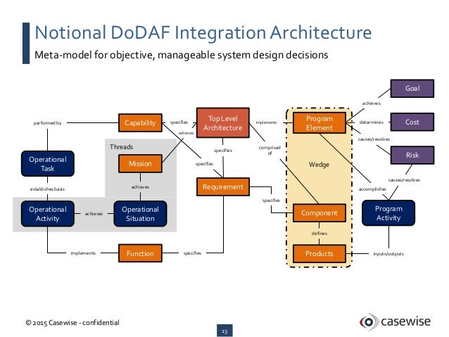 Dodaf integration architecture for Notion architecture