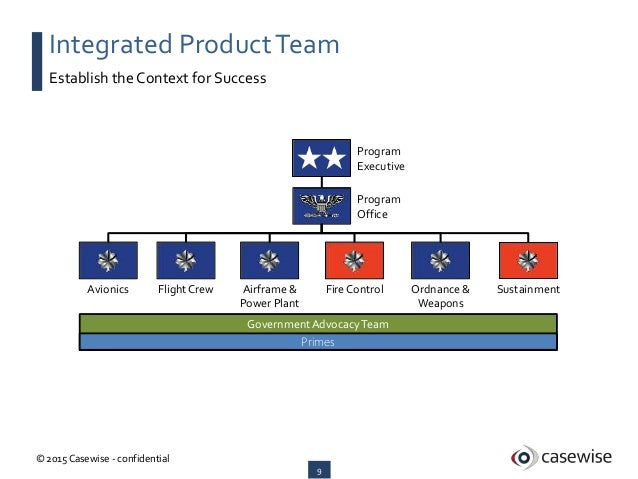 DoDAF Integration Architecture