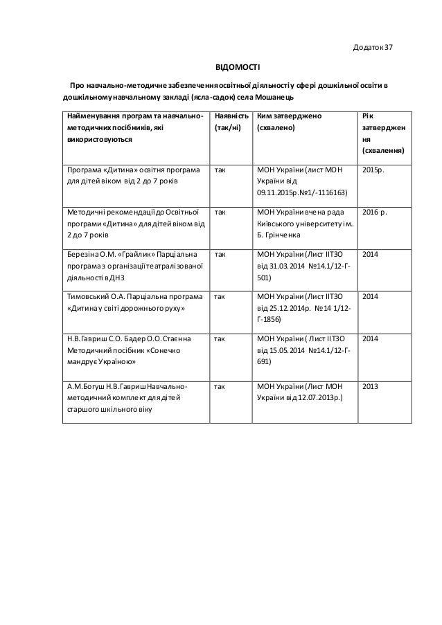 Додаток37 ВІДОМОСТІ Про навчально-методичне забезпеченняосвітньої діяльності у сфері дошкільної освіти в дошкільномунавчал...