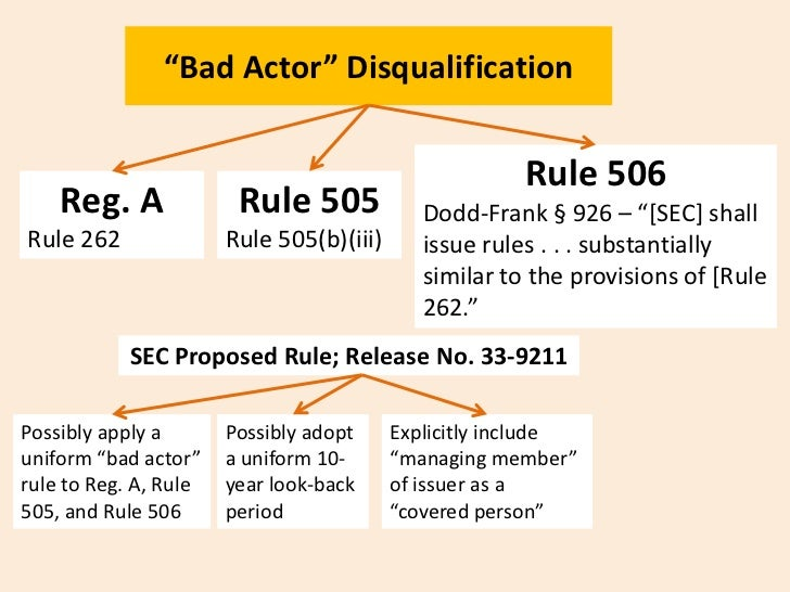 """""""Bad Actor"""" Disqualification                                                       Rule 506    Reg. A              Rule 50..."""