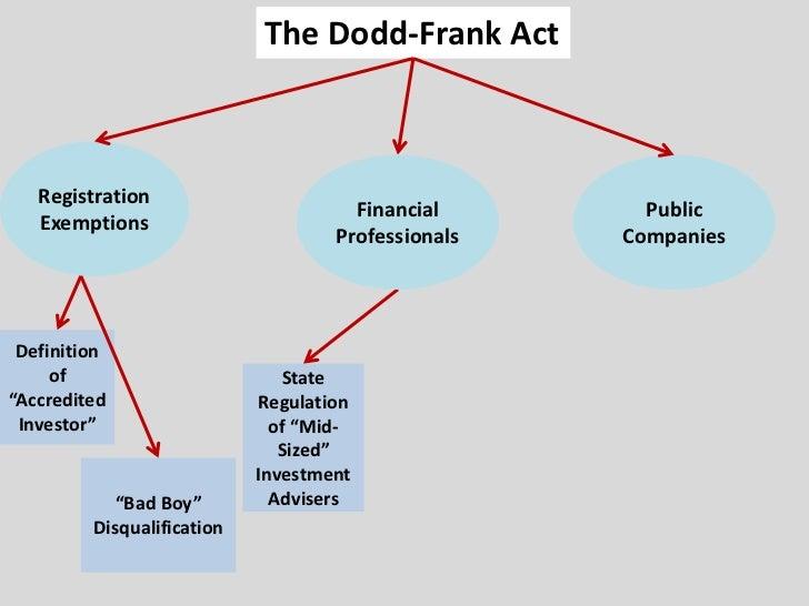 """Investment Adviser Registration Pre-Dodd-FrankSMALL < $25,000,000 AssetsUnder ManagementState Registration IF• """"regulated ..."""