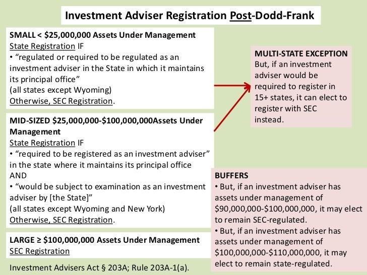 Investment Adviser Registration Post- Dodd-Frank    DEADLINES FOR TRANSITION FROM SEC- TO STATE-REGULATION                ...