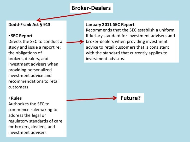 The Dodd-Frank Act   Registration                                      Financial                    Public   Exemptions   ...