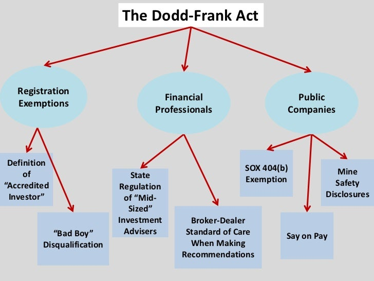 the dodd frank effect House lawmakers on thursday advanced the crown jewel of the gop-led regulatory reform effort, effectively gutting the dodd-frank financial regulations that were put in place during the obama .