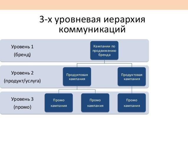 3-‐х  уровневая  иерархия   коммуникаций   Уровень  3   (промо)   Уровень  2   (продукт/услуга)   Уро...