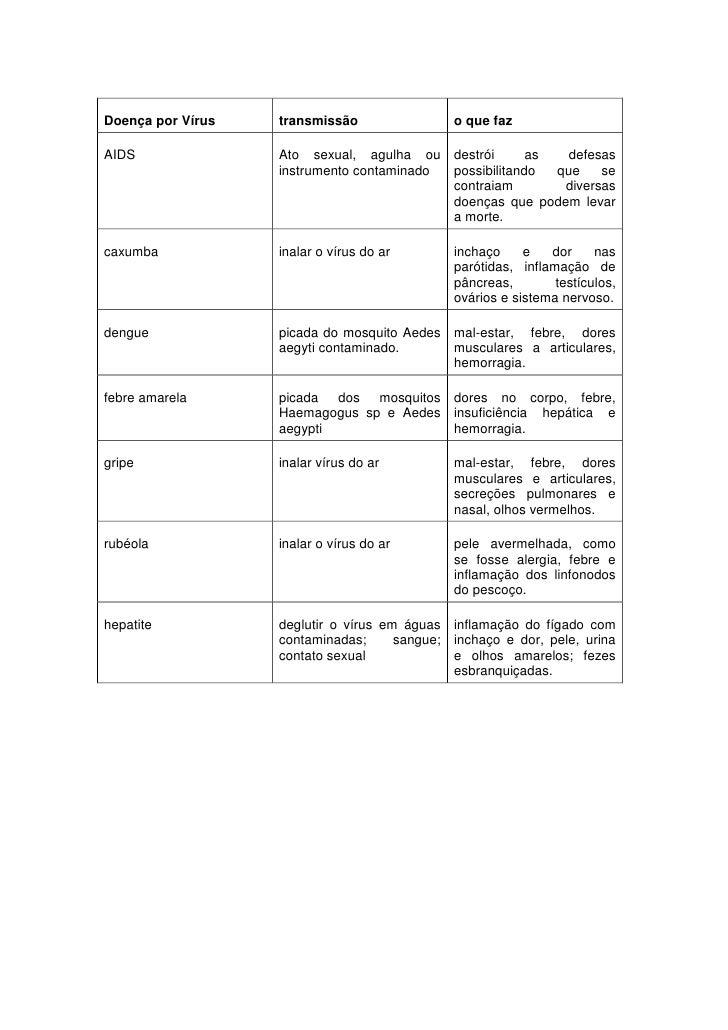 Doença por Vírustransmissãoo que fazAIDSAto sexual, agulha ou instrumento contaminadodestrói as defesas possibilitando que...