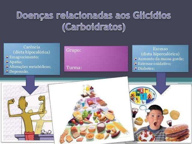 Grupo: Turma: Carência (dieta hipocalórica) Emagrecimento; Apatia; Alterações metabólicas; Depressão. Excesso (dieta hiper...