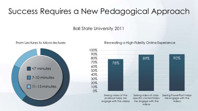 Success Requires a New Pedagogical Approach Ball State University 2011 From Lectures to Micro-lectures  <7 minutes 7-10 mi...