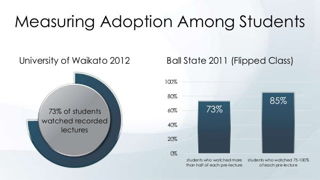 Measuring Adoption Among Students University of Waikato 2012  Ball State 2011 (Flipped Class) 100% 80%  73% of students wa...