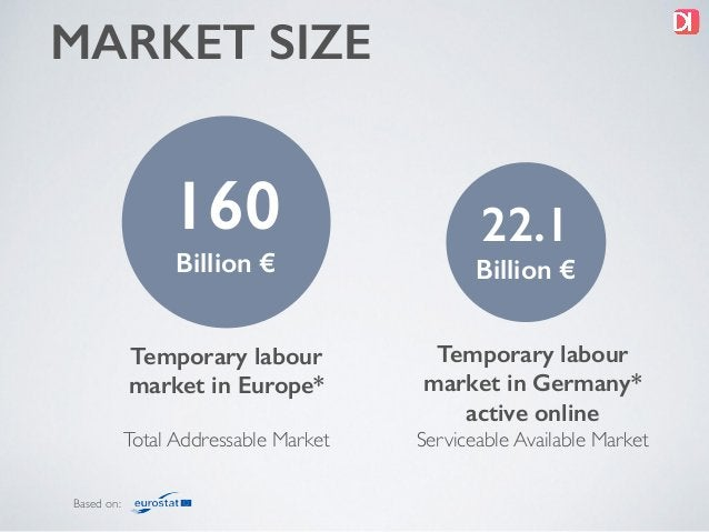 MARKET SIZE Total Addressable Market 160 Billion € Serviceable Available Market Temporary labour market in Europe* Tempora...