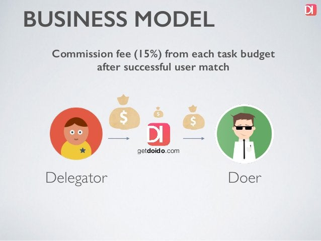 BUSINESS MODEL Commission fee (15%) from each task budget after successful user match getdoido.com Delegator Doer getdoido...