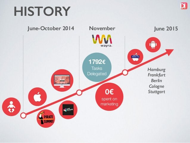 0€ spent on marketing HISTORY November 1792€ Tasks Delegated June-October 2014 getdoido.com June 2015 Hamburg Frankfurt Be...