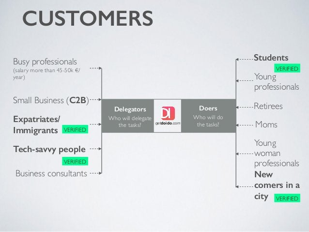 CUSTOMERS Who will do the tasks? Doers Who will delegate the tasks? Delegators Busy professionals (salary more than 45-50k...