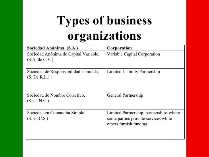 different types of business organizations in uk Discover the type of business organization best for you through our free online business course  different capabilities permit you to spread the workload and provide better coverage for problems  many start businesses this way because they are unfamiliar with the other forms of organizations general partnership:.