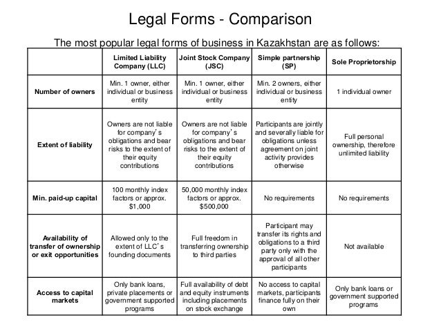Legal Forms Of Ownership Comparison Online User Manual - Corporation legal form