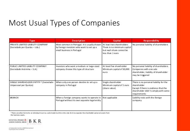 Most Usual Types of Companies Type Description Capital Responsibility PRIVATE LIMITED LIABILITY COMPANY (Sociedade por Quo...
