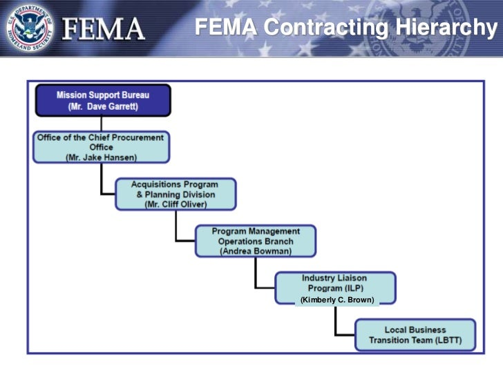 4 05h economics fema project Phases of disaster - framework to plan for and respond to, and recover from a disaster and ensure business continuity and business recovery economic devl.