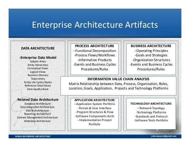 Doing enterprise architecture for Enterprise architecture definition
