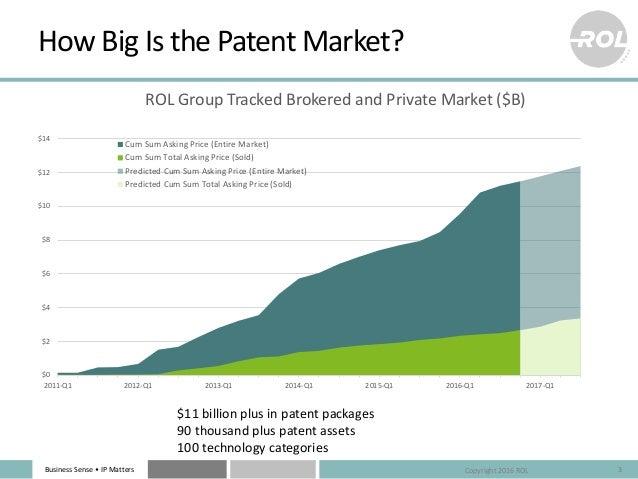Business Sense • IP Matters How Big Is the Patent Market? 3Copyright 2016 ROL $0 $2 $4 $6 $8 $10 $12 $14 2011-Q1 2012-Q1 2...