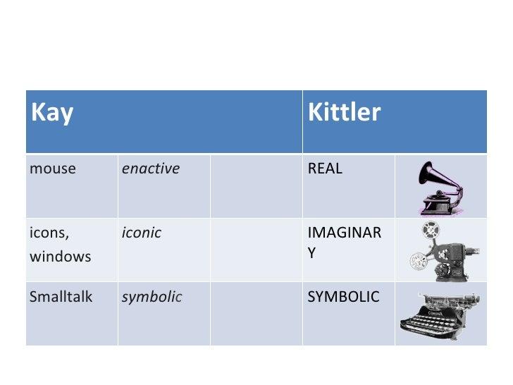 Kay Kittler mouse enactive REAL icons, windows iconic IMAGINARY Smalltalk symboli c SYMBOLIC