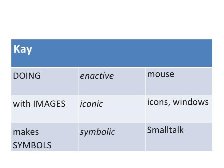 Kay DOING enactive mouse with IMAGES iconic icons, windows makes SYMBOLS symboli c Smalltalk